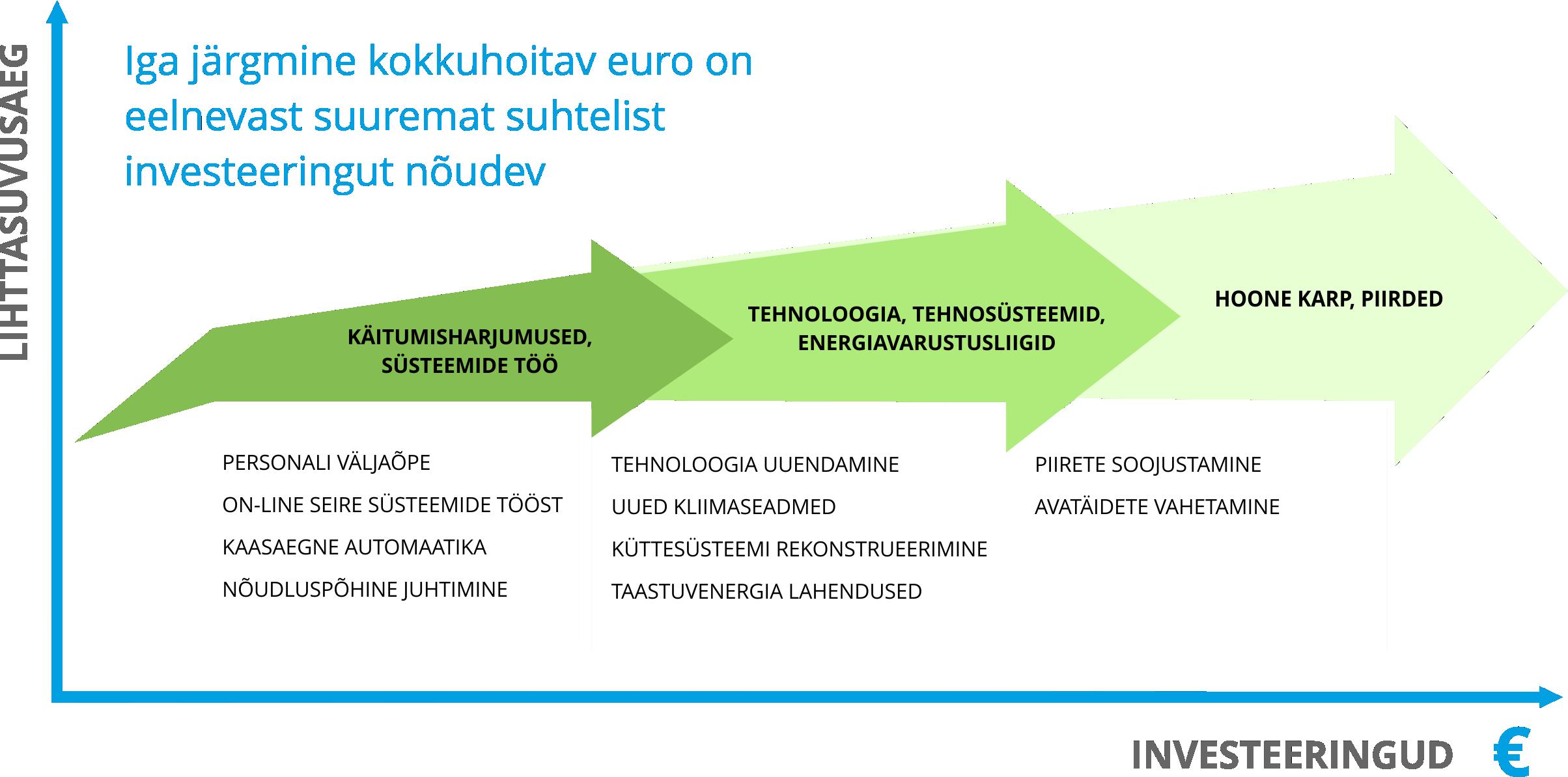 Erinevate_meetmete_kuluefektiivsuse_tabel