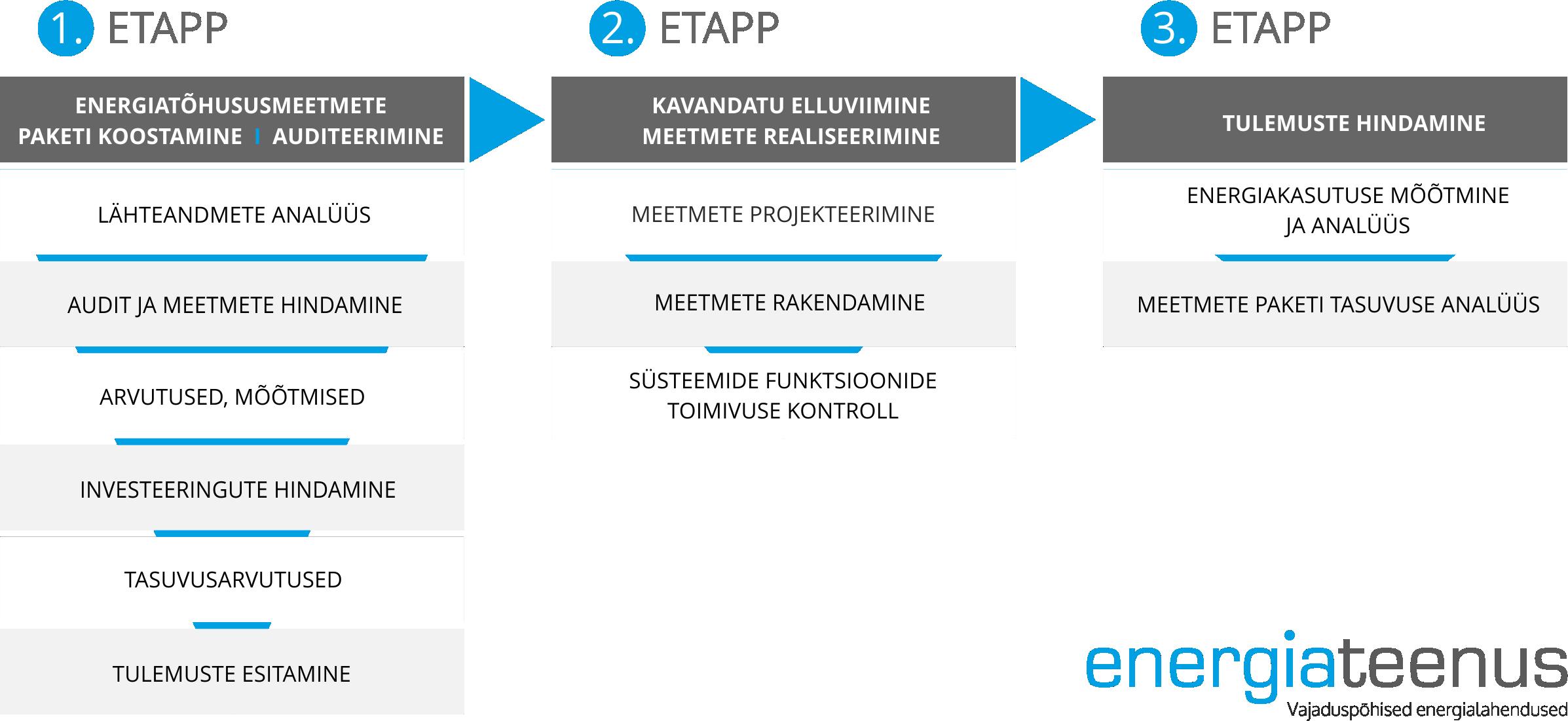 enegriatohususprojekti_etapid