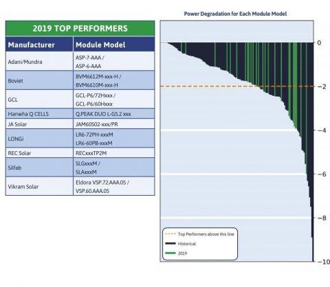 2019 TOP10 tootjad dünaamilise koormustaluvuse osas. Allikas: PVEL (PV Module Reliability Scorecard)
