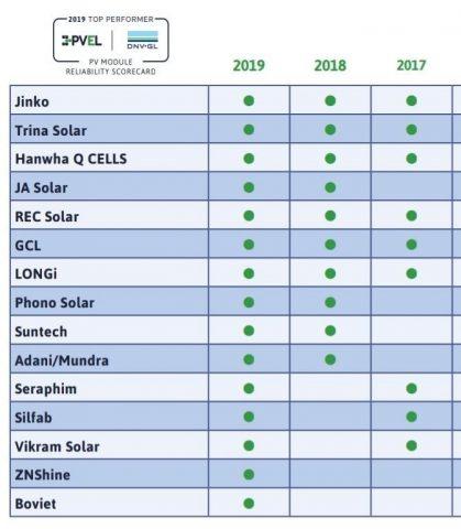 PV moodulite usaldusväärsuse tulemustabel. Allikas: PVEL (PV Module Reliability Scorecard)